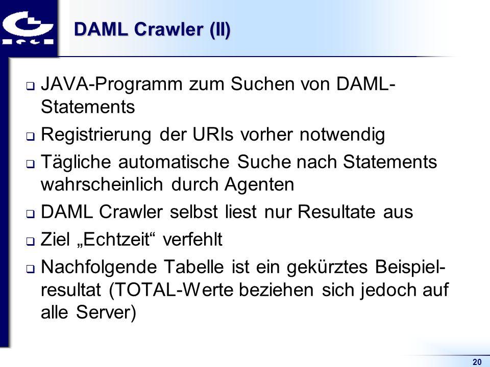 20 DAML Crawler (II) JAVA-Programm zum Suchen von DAML- Statements Registrierung der URIs vorher notwendig Tägliche automatische Suche nach Statements wahrscheinlich durch Agenten DAML Crawler selbst liest nur Resultate aus Ziel Echtzeit verfehlt Nachfolgende Tabelle ist ein gekürztes Beispiel- resultat (TOTAL-Werte beziehen sich jedoch auf alle Server)