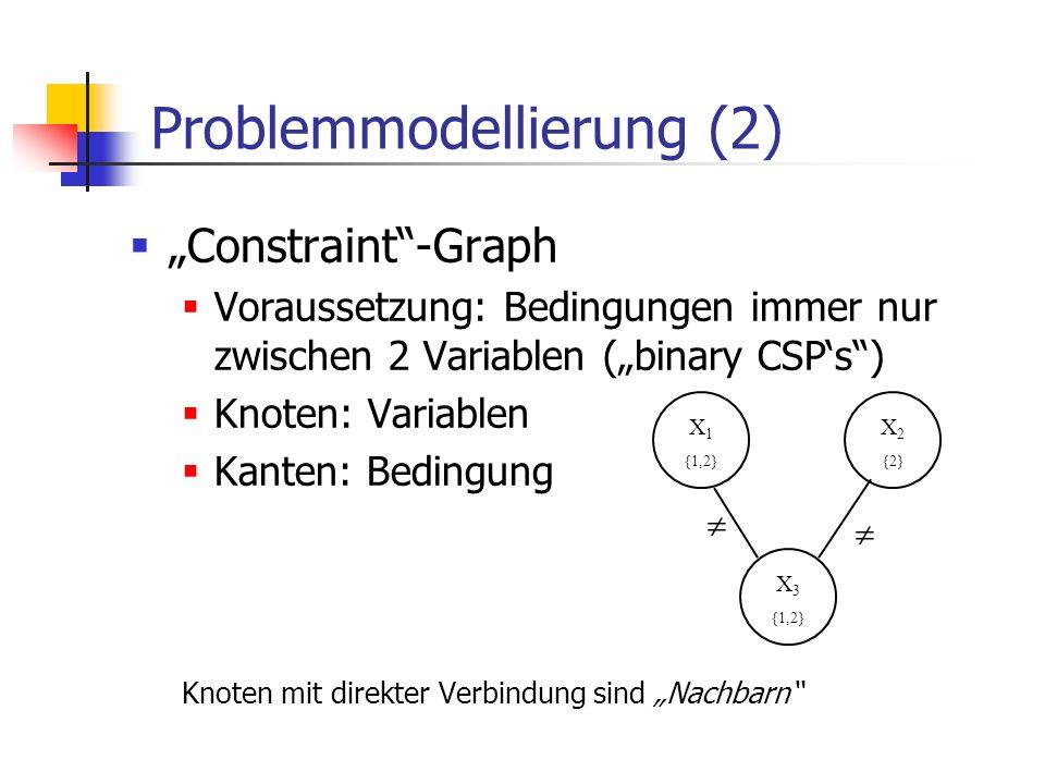 Problemmodellierung (2) Constraint-Graph Voraussetzung: Bedingungen immer nur zwischen 2 Variablen (binary CSPs) Knoten: Variablen Kanten: Bedingung K