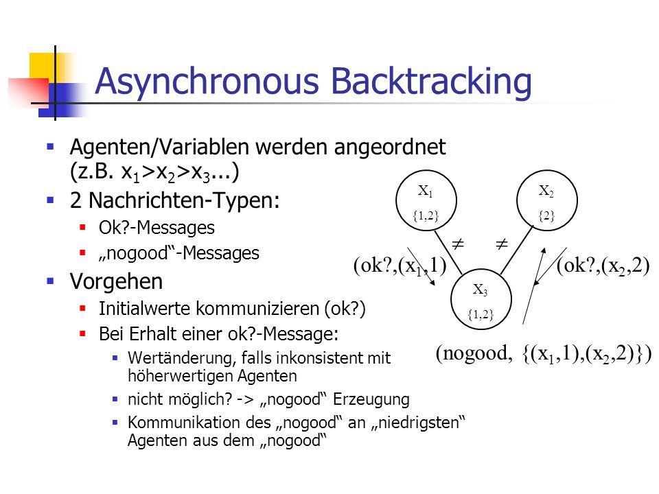 Asynchronous Backtracking Agenten/Variablen werden angeordnet (z.B. x 1 >x 2 >x 3...) 2 Nachrichten-Typen: Ok?-Messages nogood-Messages Vorgehen Initi