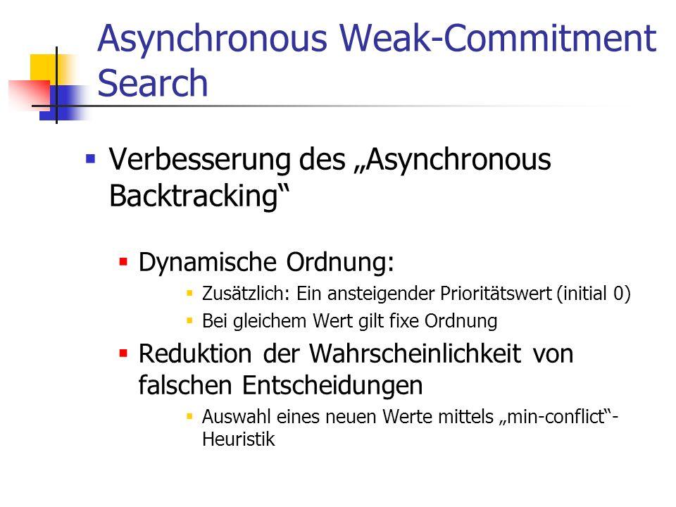 Asynchronous Weak-Commitment Search Verbesserung des Asynchronous Backtracking Dynamische Ordnung: Zusätzlich: Ein ansteigender Prioritätswert (initia