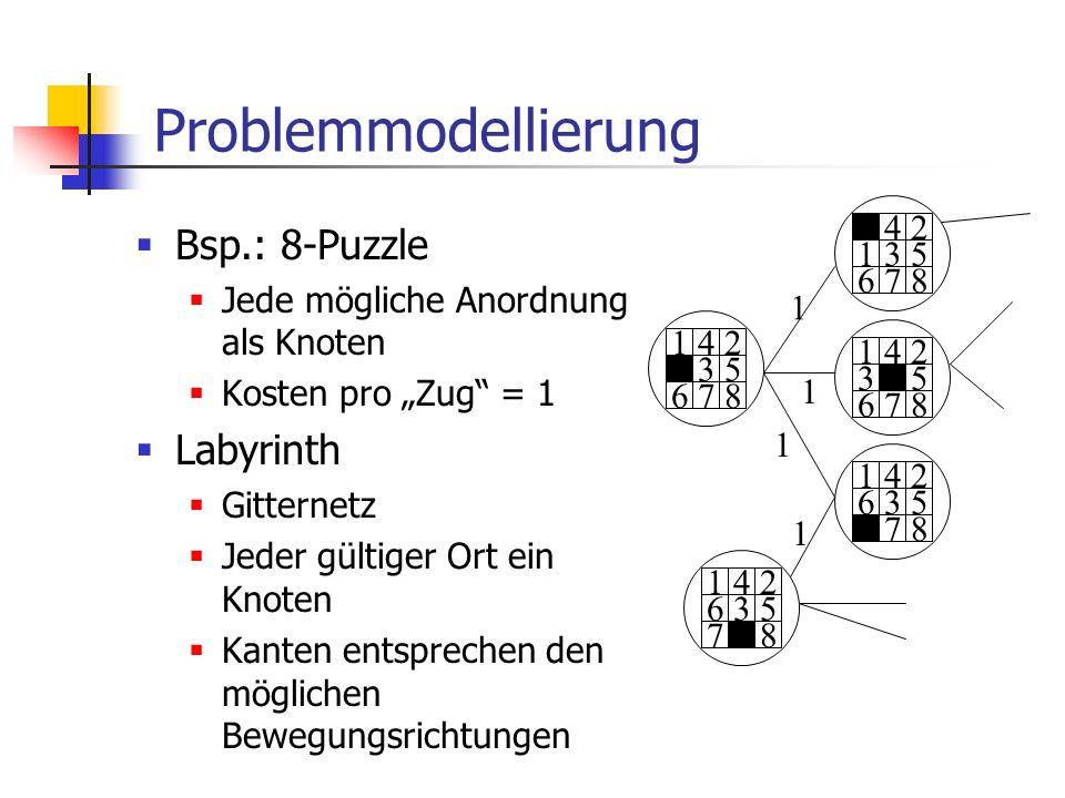 Problemmodellierung Bsp.: 8-Puzzle Jede mögliche Anordnung als Knoten Kosten pro Zug = 1 Labyrinth Gitternetz Jeder gültiger Ort ein Knoten Kanten ent