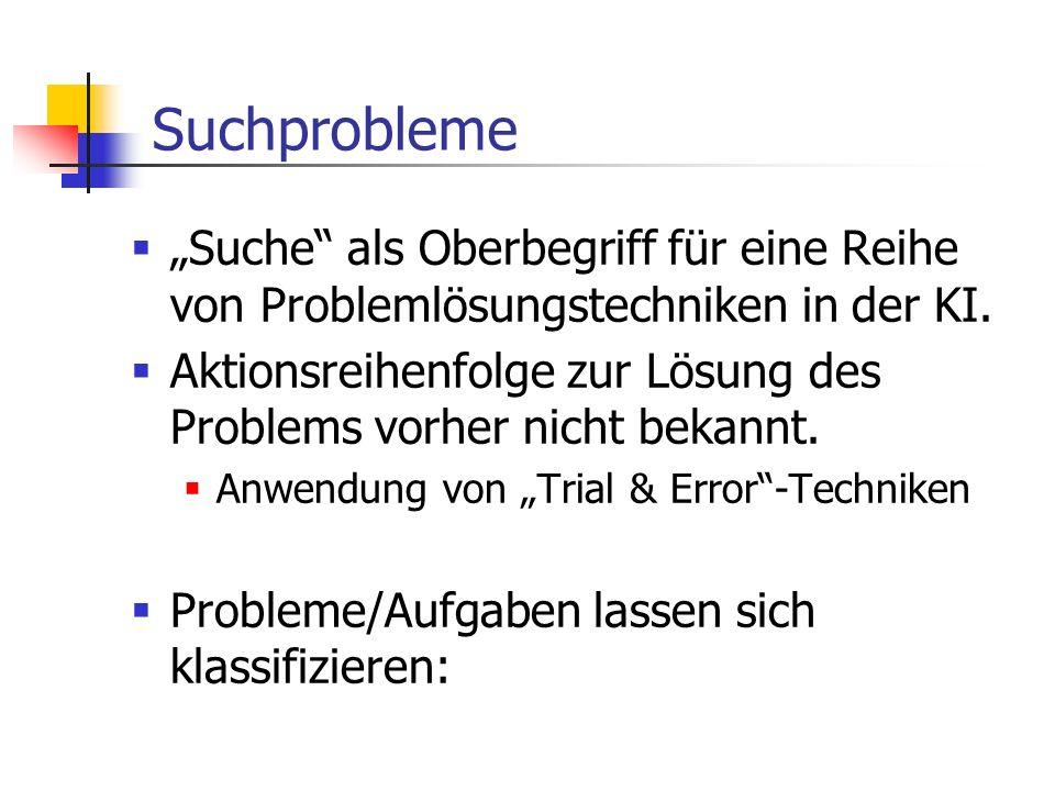 Suchprobleme Suche als Oberbegriff für eine Reihe von Problemlösungstechniken in der KI. Aktionsreihenfolge zur Lösung des Problems vorher nicht bekan