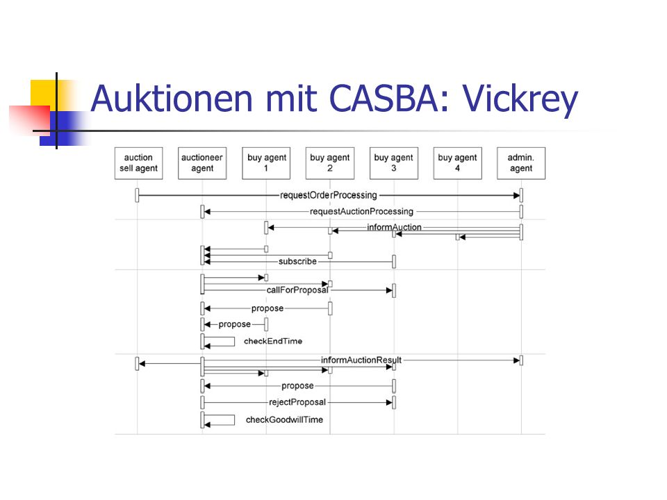 Auktionen mit CASBA: Vickrey