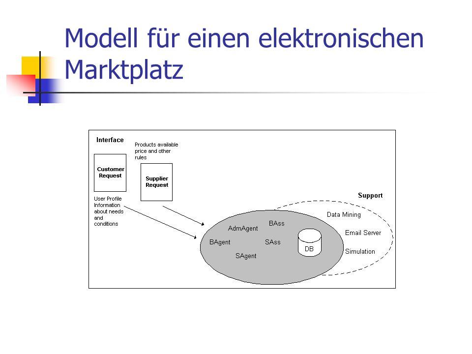 Modell für einen elektronischen Marktplatz