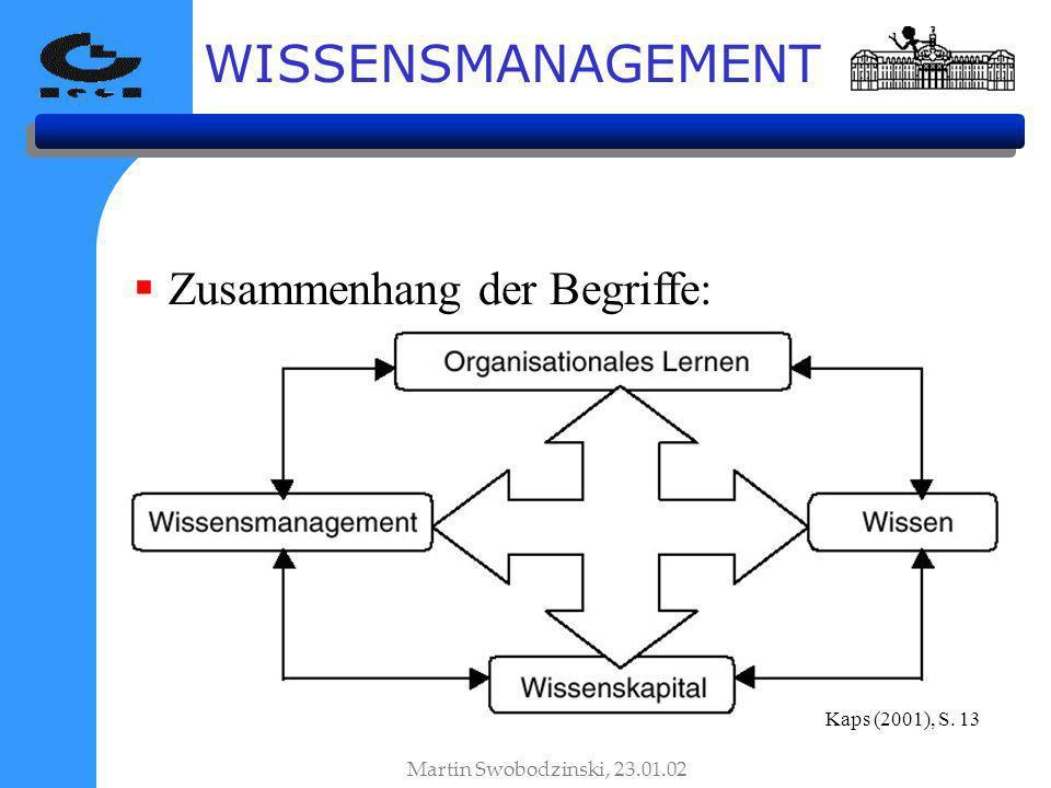 WISSENSMANAGEMENT Zusammenhang der Begriffe: Martin Swobodzinski, 23.01.02 Kaps (2001), S. 13