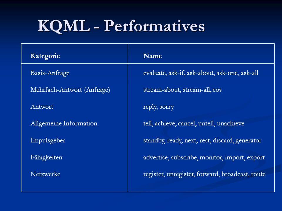 KQML – Syntax (vereinfacht) (tell: senderFelix : receiverFelix_Persona : in-reply-tomsg498 : ontologyGenealogy : languageProlog : contentfather(John,