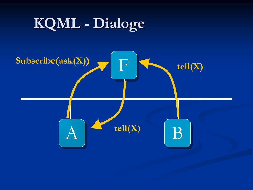 KQML - Dialoge A A B B F F ask(X) tell(X)