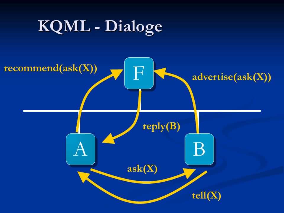 KQML - Dialoge A A B B F F tell(X) Subscribe(ask(X))