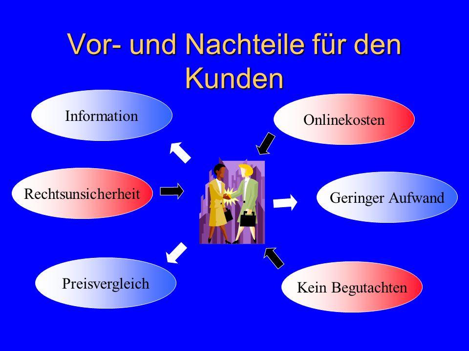 Vor- und Nachteile für den Kunden Information Preisvergleich Geringer Aufwand Rechtsunsicherheit Kein Begutachten Onlinekosten