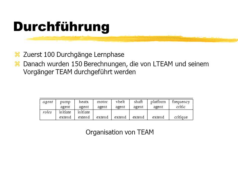 Durchführung zZuerst 100 Durchgänge Lernphase zDanach wurden 150 Berechnungen, die von LTEAM und seinem Vorgänger TEAM durchgeführt werden Organisation von TEAM