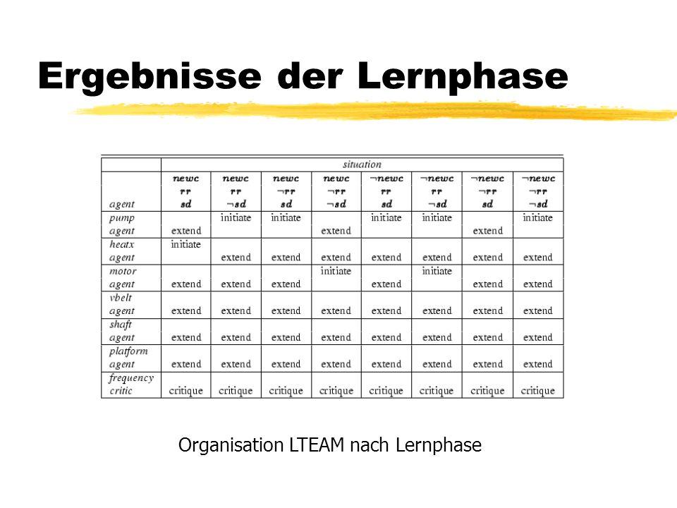 Ergebnisse der Lernphase Organisation LTEAM nach Lernphase