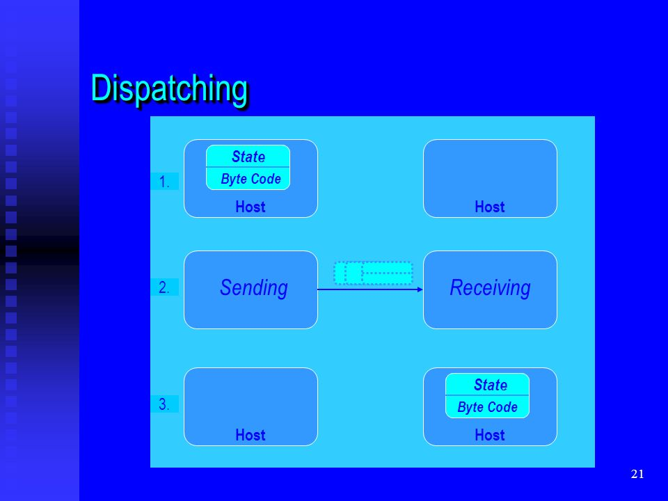 21 DispatchingDispatching State Byte Code State Byte Code SendingReceiving Host 1. 2. 3.