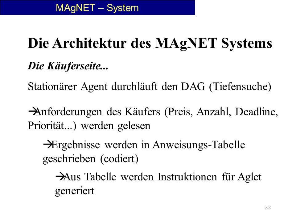 22 MAgNET – System Die Architektur des MAgNET Systems Die Käuferseite... Stationärer Agent durchläuft den DAG (Tiefensuche) Anforderungen des Käufers