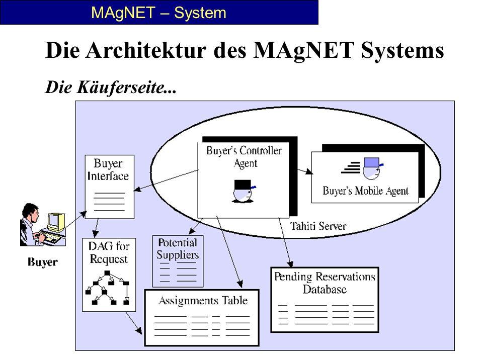 23 MAgNET – System Die Architektur des MAgNET Systems Die Käuferseite...