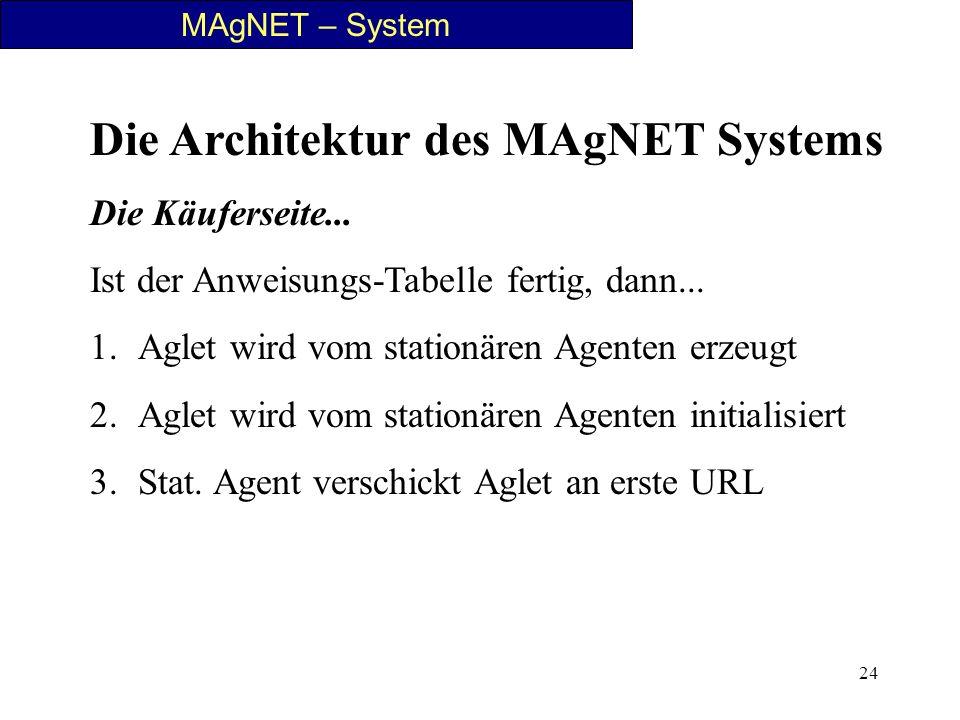 24 MAgNET – System Die Architektur des MAgNET Systems Die Käuferseite... Ist der Anweisungs-Tabelle fertig, dann... 1.Aglet wird vom stationären Agent
