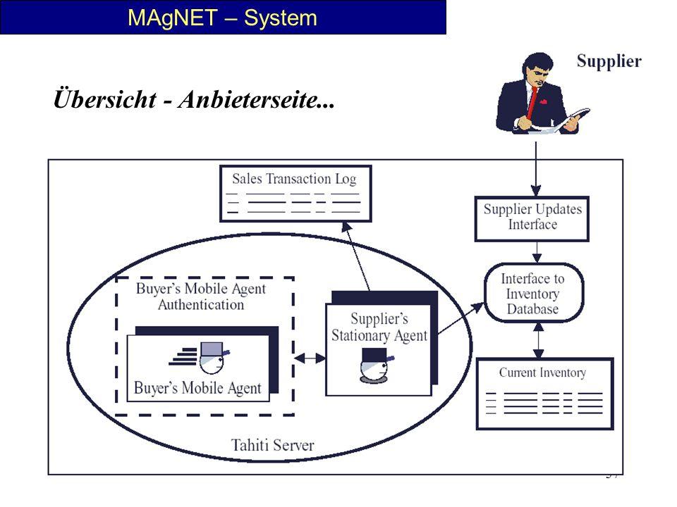 37 MAgNET – System Übersicht - Anbieterseite...