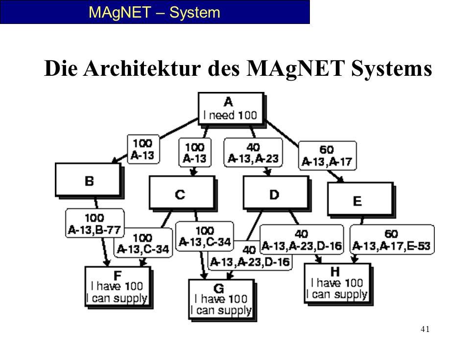 41 MAgNET – System Die Architektur des MAgNET Systems
