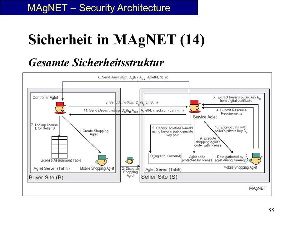 55 Sicherheit in MAgNET (14) Gesamte Sicherheitsstruktur Bild 3 Text 1 Text 2 MAgNET – Security Architecture