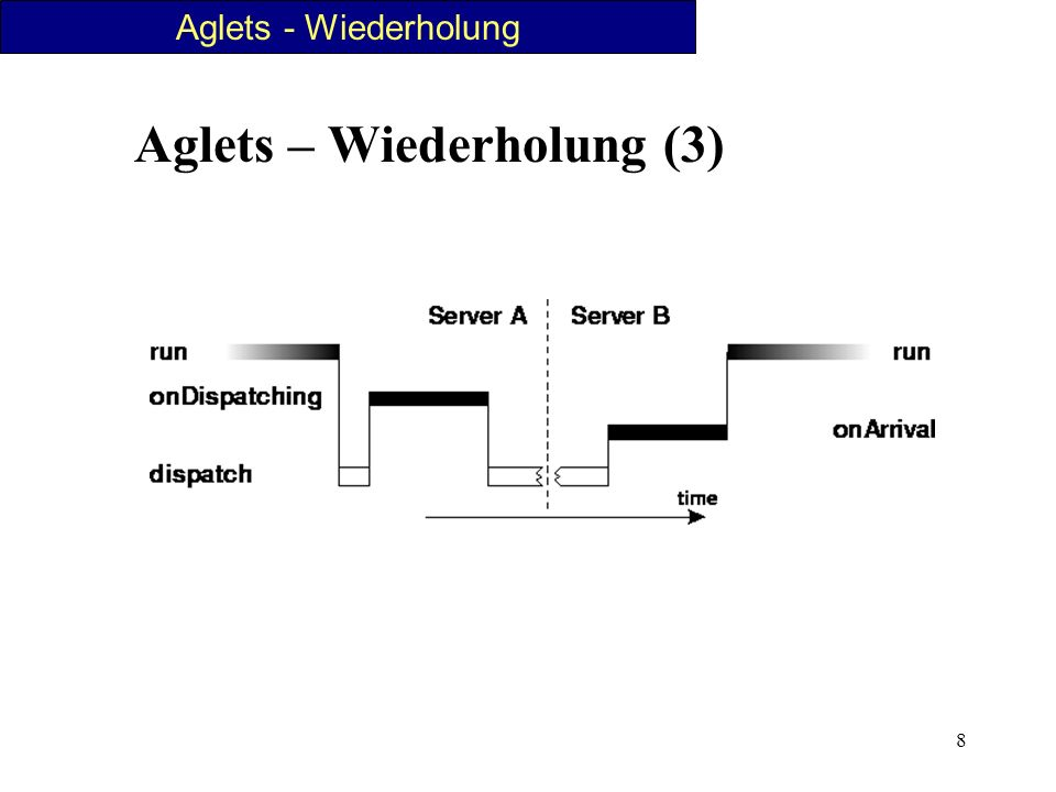 9 Aglets – Wiederholung (4) Funktionalitäten in Klassen Aglet, AgletProxy und AgletContext enthalten Alle Aglets erben von Klasse Aglet einheitliche Schnittstelle einige Fähigkeiten und Eigenschaften Methoden, die bei Erzeugung überschrieben werden Aglets - Wiederholung