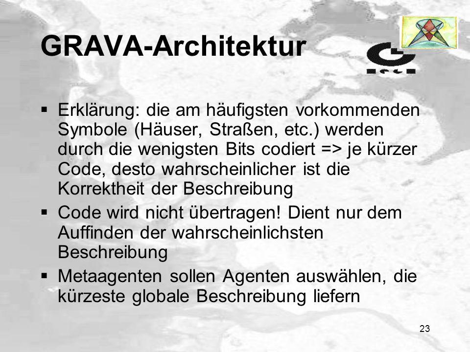 22 GRAVA-Architektur Bildinterpretation beruht auf Wahrscheinlichkeiten, gestehen den Dingen die größte Wahrscheinlichkeit zu, die wir glauben zu sehe