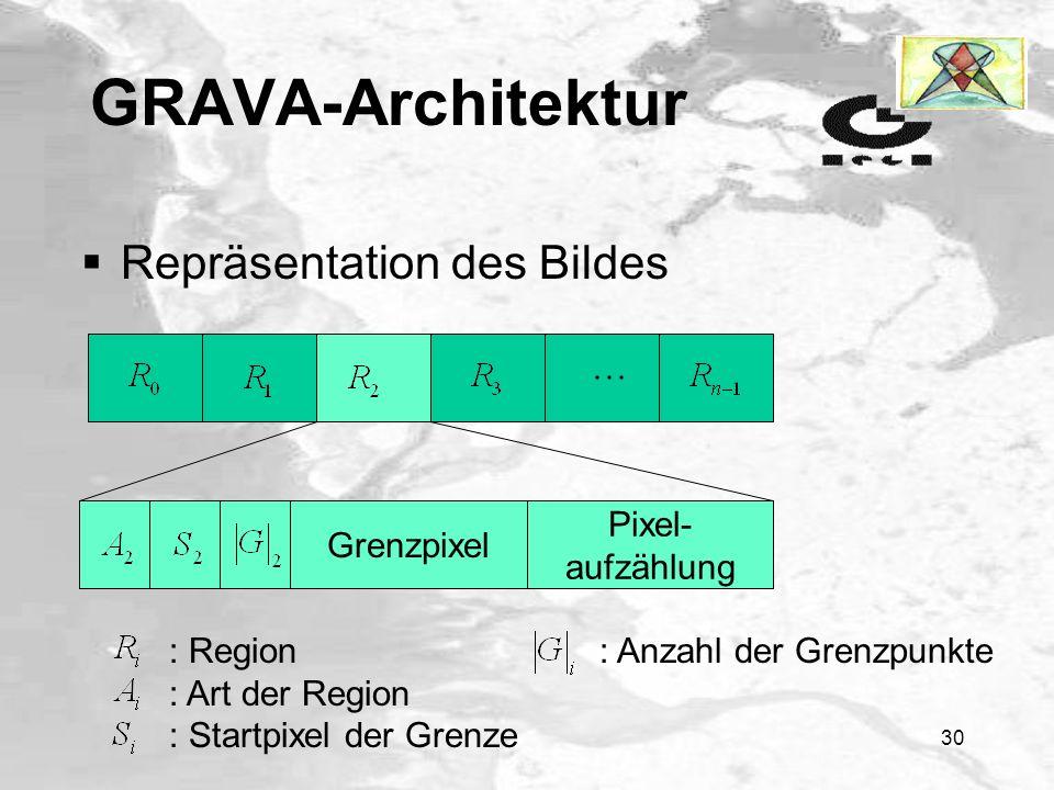 29 GRAVA-Architektur 1 Iteration später Seeregionen => eine einzige Seeregion (Verschmelzen, 3. Stufe) kürzere Kodierung, da nicht für jede Seeregion