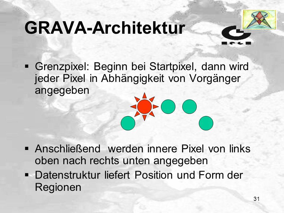 30 GRAVA-Architektur Repräsentation des Bildes Grenzpixel Pixel- aufzählung : Region : Art der Region : Startpixel der Grenze : Anzahl der Grenzpunkte