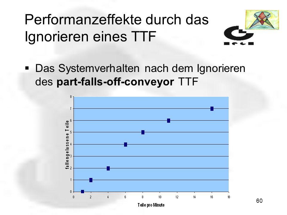 59 Performanzeffekte durch das Ignorieren eines TTF wird ein alert/minute Grenzwert überschritten, dürfte nicht mehr gescheduled werden Abhilfe: Eine pickup-part-from-conveyor Aktion wird durch ein if-time TAP modelliert, ohne part-falls-off-conveyor TTF das System bleibt schnell, auch wenn Teile verloren gehen, da ein Herunterfallen der Teile ignoriert wird unter Stressbedingungen bleibt das System leistungsfähig und arbeitet weiter