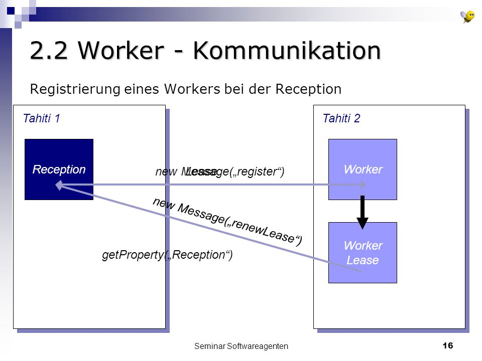 Seminar Softwareagenten16 2.2 Worker - Kommunikation Tahiti 1 Reception Tahiti 2 Worker getProperty(Reception) new Message(register)Lease Worker Lease