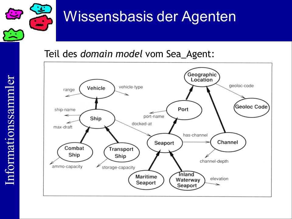 Informationssammler Wissensbasis der Agenten Teil des domain model vom Sea_Agent: