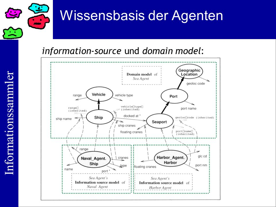 Informationssammler Wissensbasis der Agenten information-source und domain model: