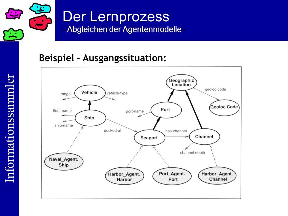 Informationssammler Der Lernprozess - Abgleichen der Agentenmodelle - Beispiel - Ausgangssituation: