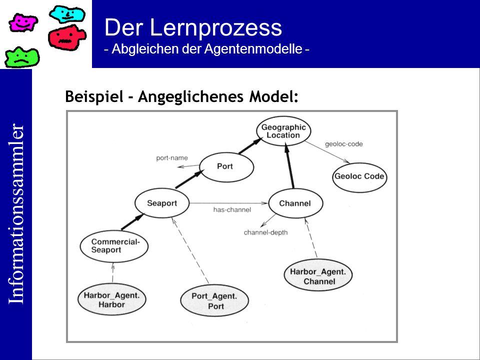 Informationssammler Der Lernprozess - Abgleichen der Agentenmodelle - Beispiel - Angeglichenes Model: