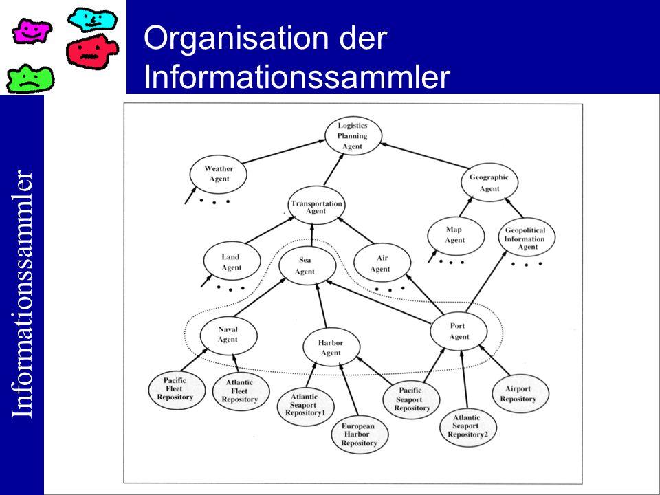Informationssammler Organisation der Informationssammler