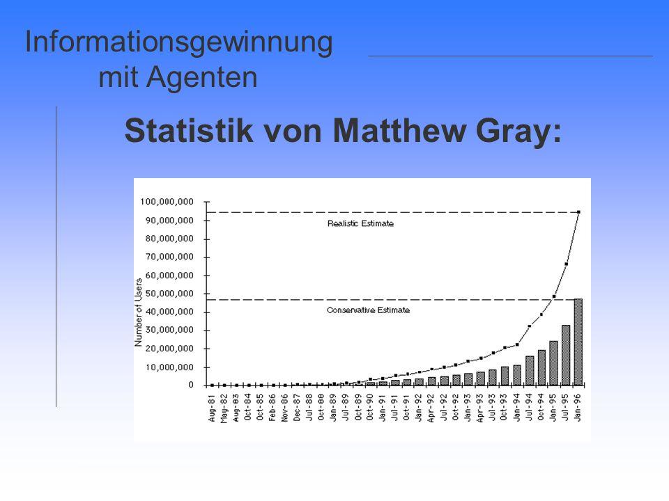 Informationsgewinnung mit Agenten Statistik von Matthew Gray: