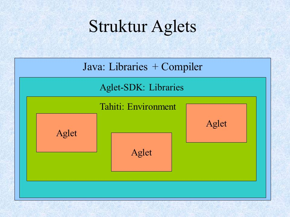 Struktur Aglets Java: Libraries + Compiler Aglet-SDK: Libraries Tahiti: Environment Aglet