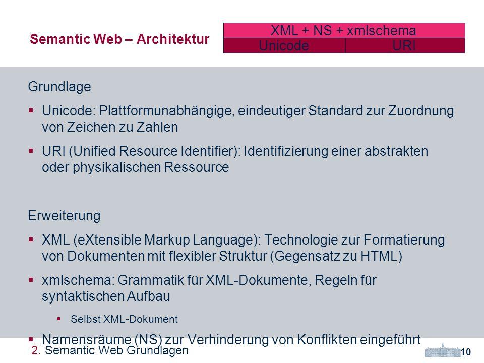 Grundlage Unicode: Plattformunabhängige, eindeutiger Standard zur Zuordnung von Zeichen zu Zahlen URI (Unified Resource Identifier): Identifizierung einer abstrakten oder physikalischen Ressource Erweiterung XML (eXtensible Markup Language): Technologie zur Formatierung von Dokumenten mit flexibler Struktur (Gegensatz zu HTML) xmlschema: Grammatik für XML-Dokumente, Regeln für syntaktischen Aufbau Selbst XML-Dokument Namensräume (NS) zur Verhinderung von Konflikten eingeführt Semantic Web – Architektur 10 2.
