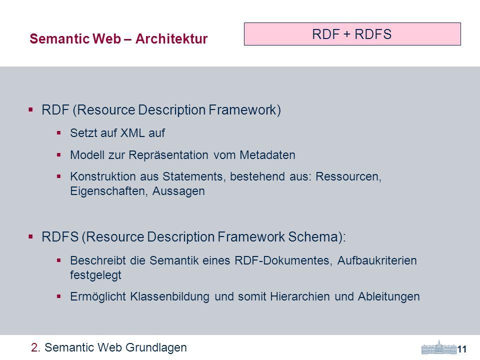 RDF (Resource Description Framework) Setzt auf XML auf Modell zur Repräsentation vom Metadaten Konstruktion aus Statements, bestehend aus: Ressourcen, Eigenschaften, Aussagen RDFS (Resource Description Framework Schema): Beschreibt die Semantik eines RDF-Dokumentes, Aufbaukriterien festgelegt Ermöglicht Klassenbildung und somit Hierarchien und Ableitungen Semantic Web – Architektur 11 2.