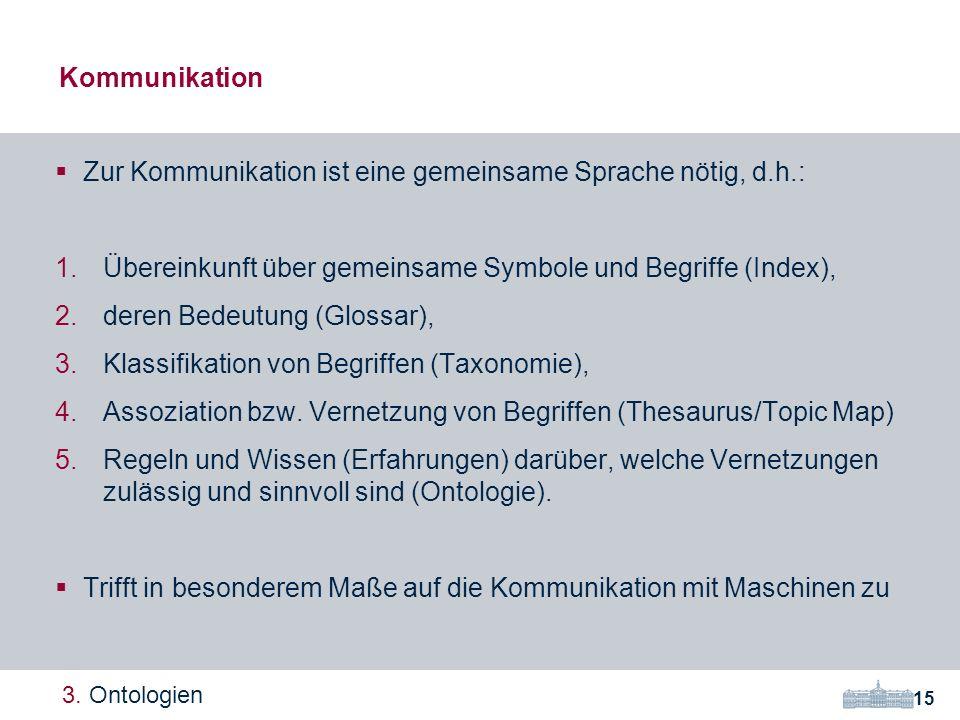 Zur Kommunikation ist eine gemeinsame Sprache nötig, d.h.: 1.Übereinkunft über gemeinsame Symbole und Begriffe (Index), 2.deren Bedeutung (Glossar), 3.Klassifikation von Begriffen (Taxonomie), 4.Assoziation bzw.