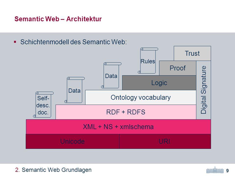 Schichtenmodell des Semantic Web: Semantic Web – Architektur 9 2.