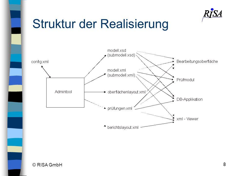 © RISA GmbH 8 Struktur der Realisierung