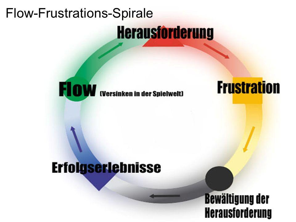 Flow-Frustrations-Spirale