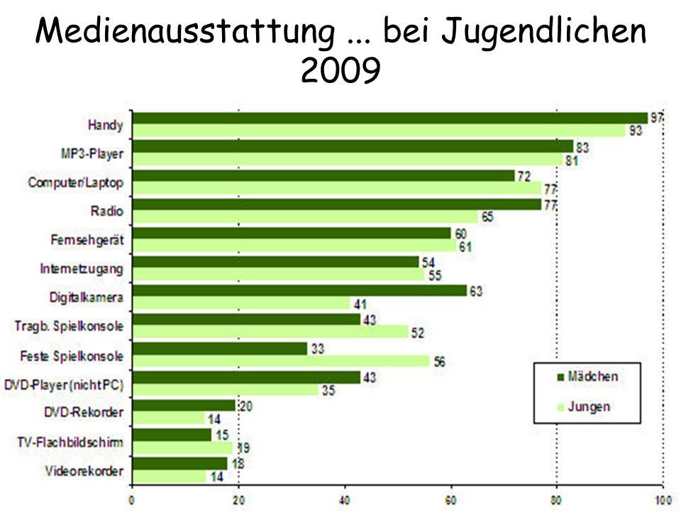 Medienausstattung... bei Jugendlichen 2009