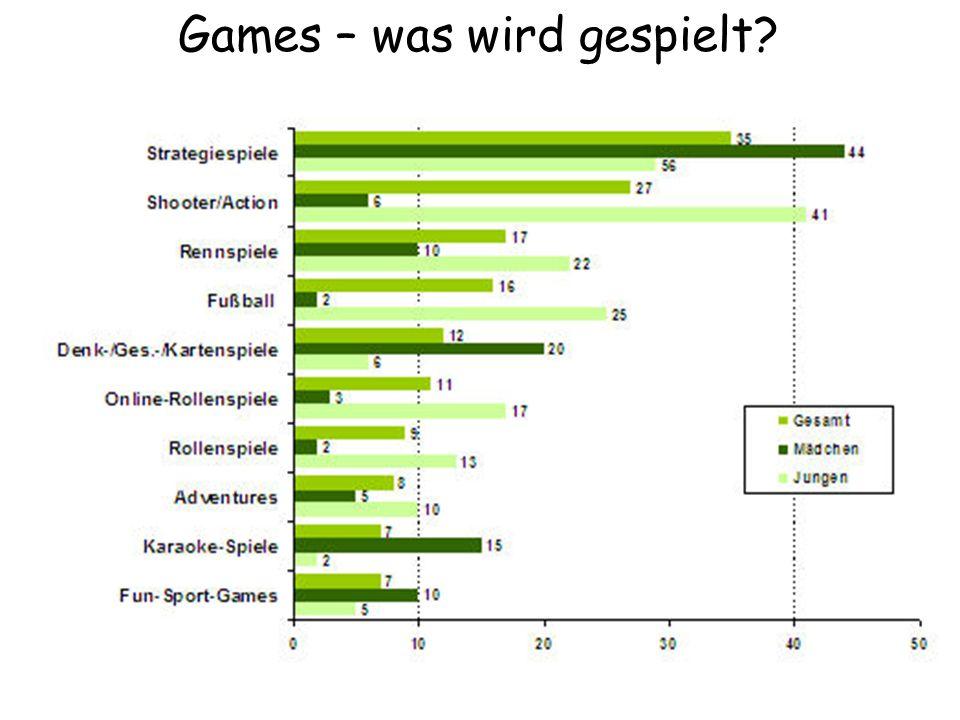 Games – was wird gespielt?