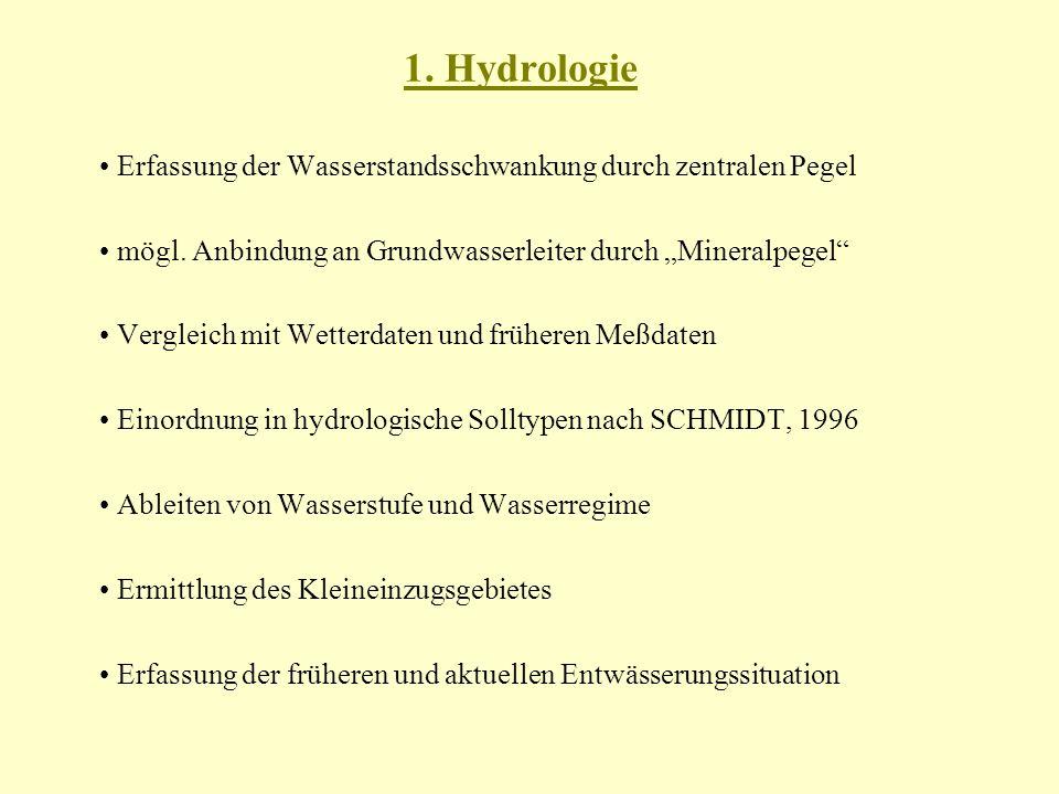 1.Hydrologie Erfassung der Wasserstandsschwankung durch zentralen Pegel mögl.