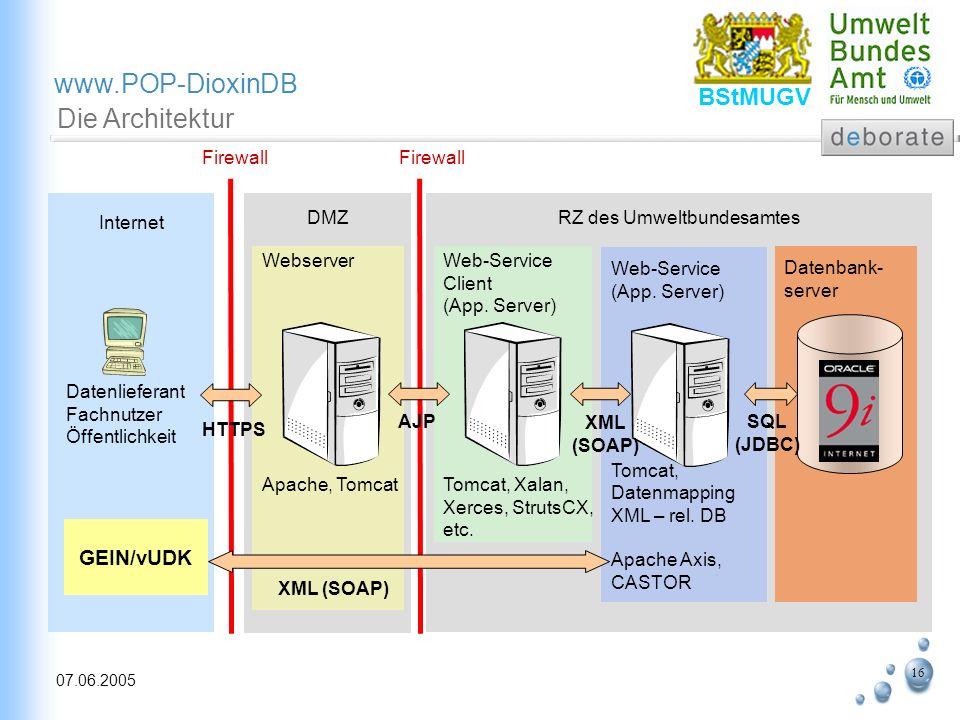 16 07.06.2005 www.POP-DioxinDB BStMUGV Die Architektur Internet Webserver Apache, Tomcat Datenbank- server Firewall DMZRZ des Umweltbundesamtes Datenl