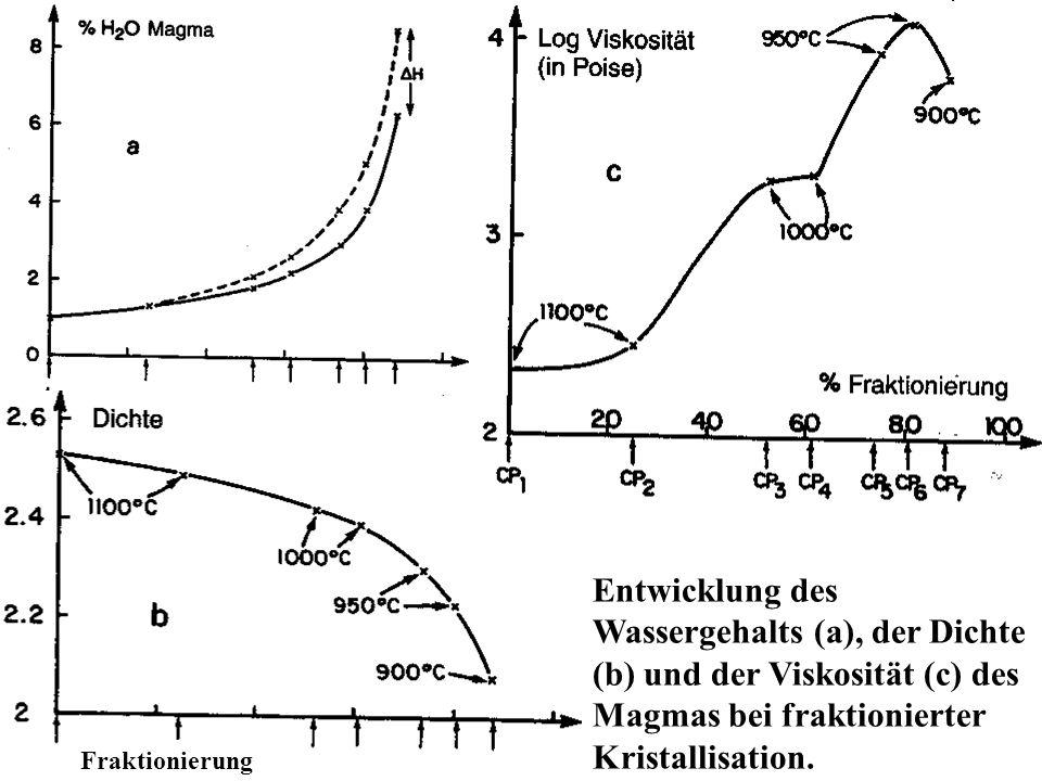 Fraktionierung Entwicklung des Wassergehalts (a), der Dichte (b) und der Viskosität (c) des Magmas bei fraktionierter Kristallisation.