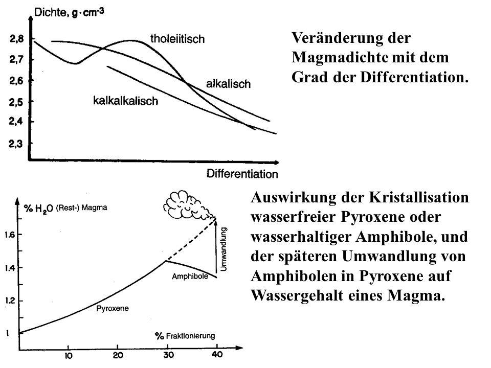 Veränderung der Magmadichte mit dem Grad der Differentiation. Auswirkung der Kristallisation wasserfreier Pyroxene oder wasserhaltiger Amphibole, und