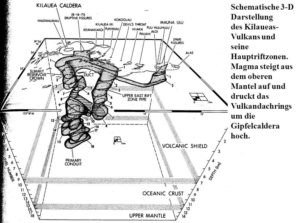 Schematische 3-D Darstellung des Kilaueas- Vulkans und seine Hauptriftzonen. Magma steigt aus dem oberen Mantel auf und druckt das Vulkandachrings um
