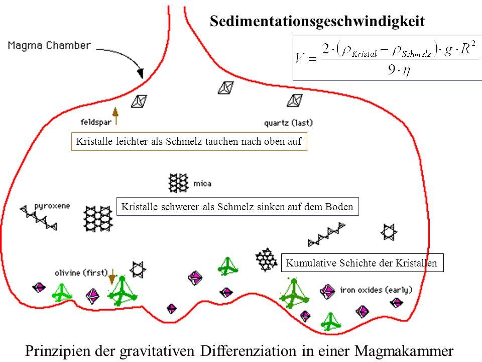 Sedimentationsgeschwindigkeit Kristalle leichter als Schmelz tauchen nach oben auf Kristalle schwerer als Schmelz sinken auf dem Boden Kumulative Schi