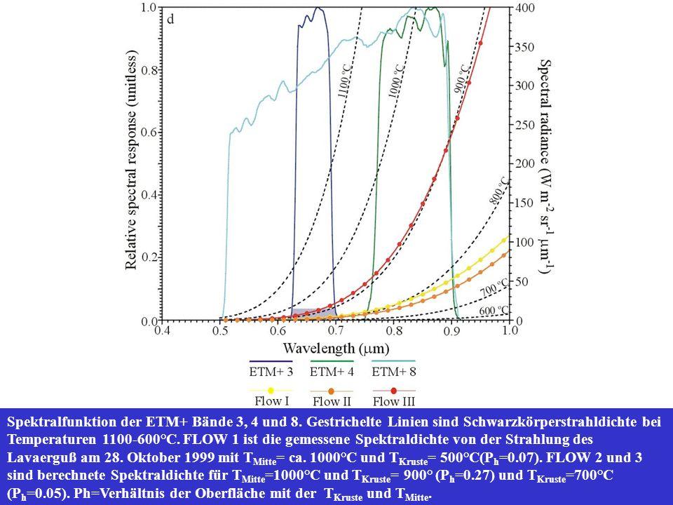 Spektralfunktion der ETM+ Bände 3, 4 und 8. Gestrichelte Linien sind Schwarzkörperstrahldichte bei Temperaturen 1100-600°C. FLOW 1 ist die gemessene S
